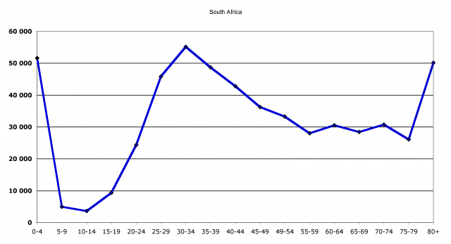 Registered deaths in South Africa (2003)
